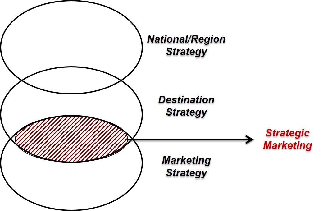 Posisi Pemasaran Strategis